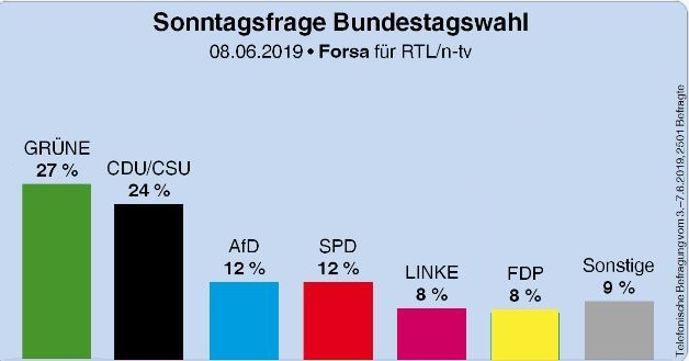 baba1311 - TT 08.06.2019- CDU /Spd historisches Tief