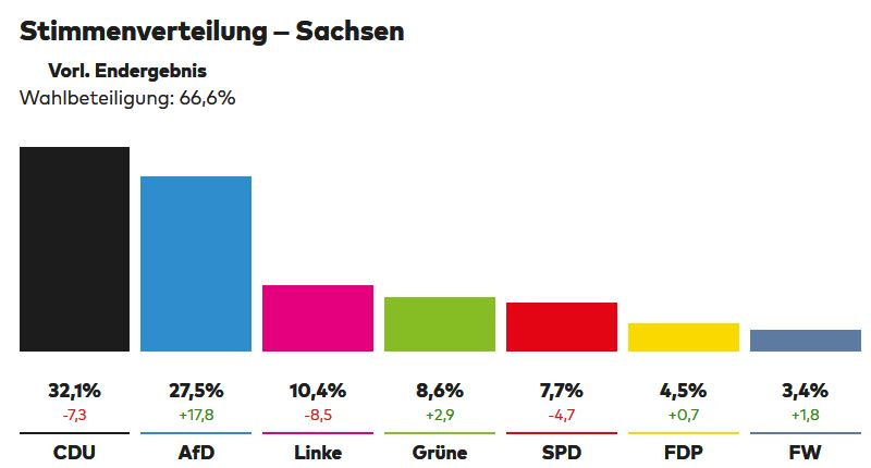 baba1505 - TT 02.09.2019 - Old Parteien Massaker